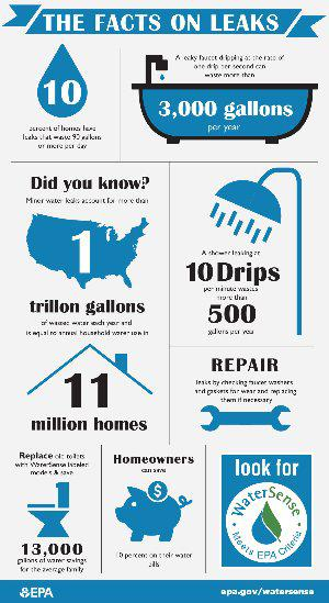 It's National Fix-a-Leak Week