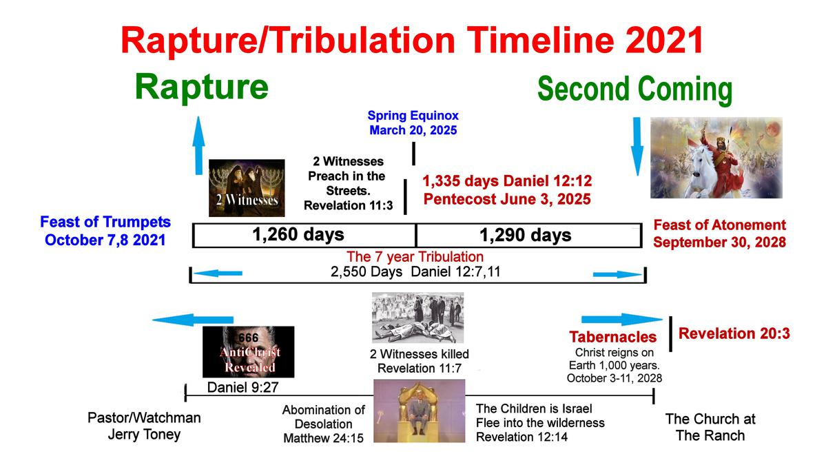 Pastor Jerry's 2021 Timeline for the Rapure