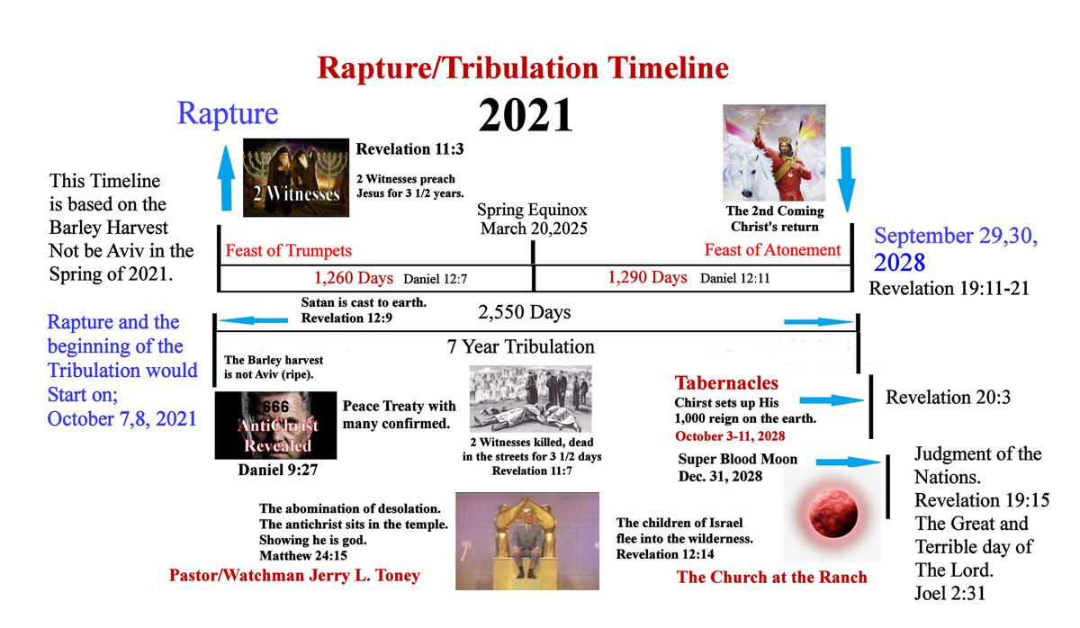 The timing of the possible Rapture 2021