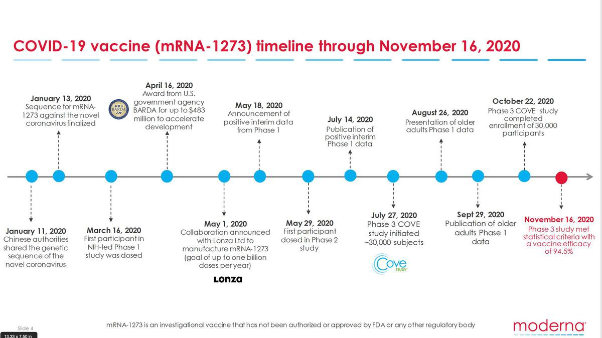 The Timeline for the Moderna Vaccine; yes, the vaccine was before the Virus.