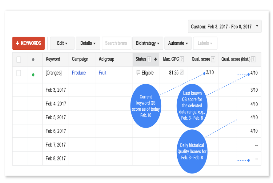 You Can Now See Historical Quality Score Data In Adwords