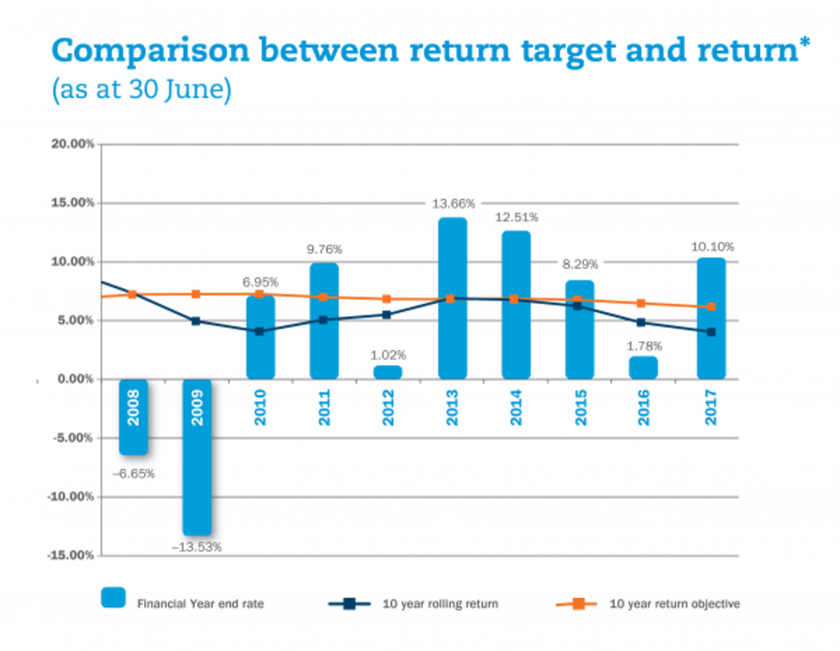 A good question on Superannuation projections