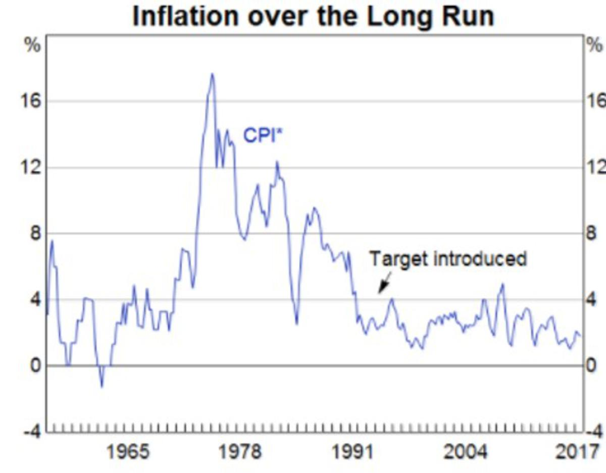 Inflation weak as you know what