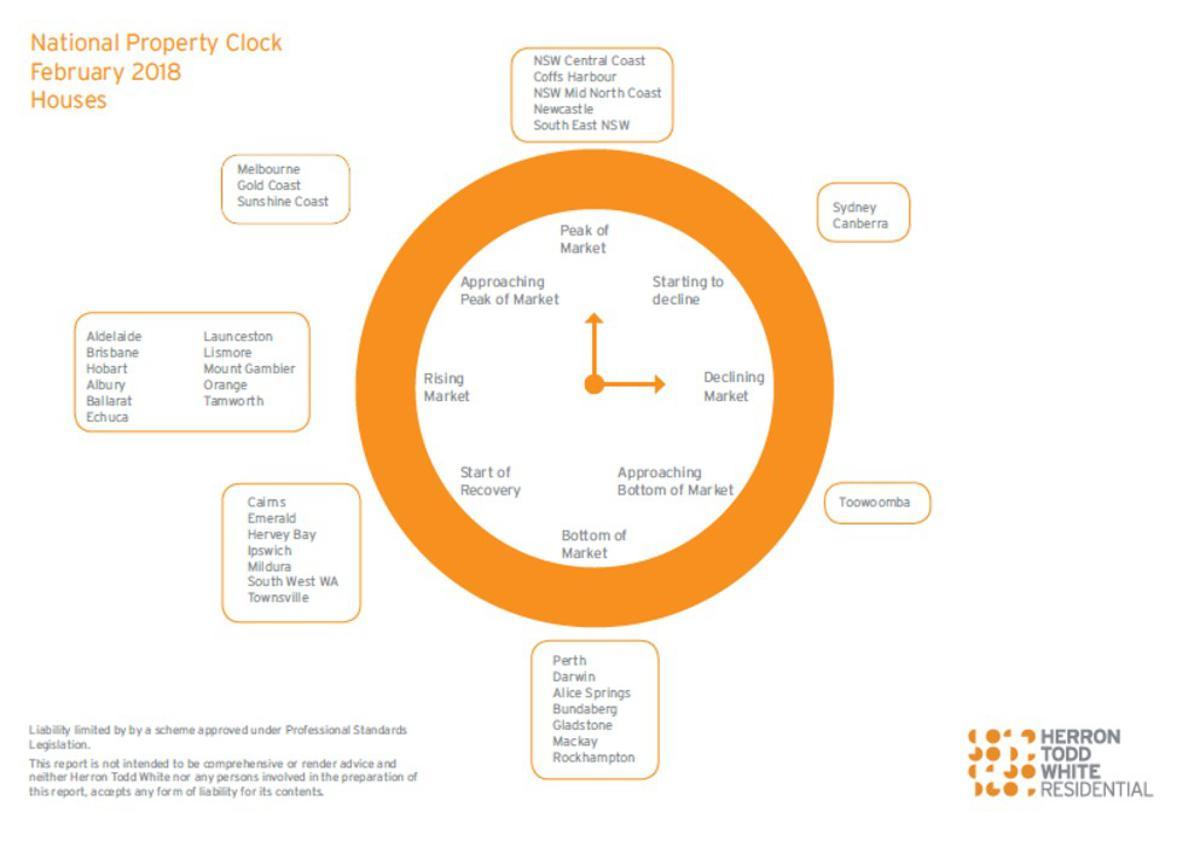 February Property Clock