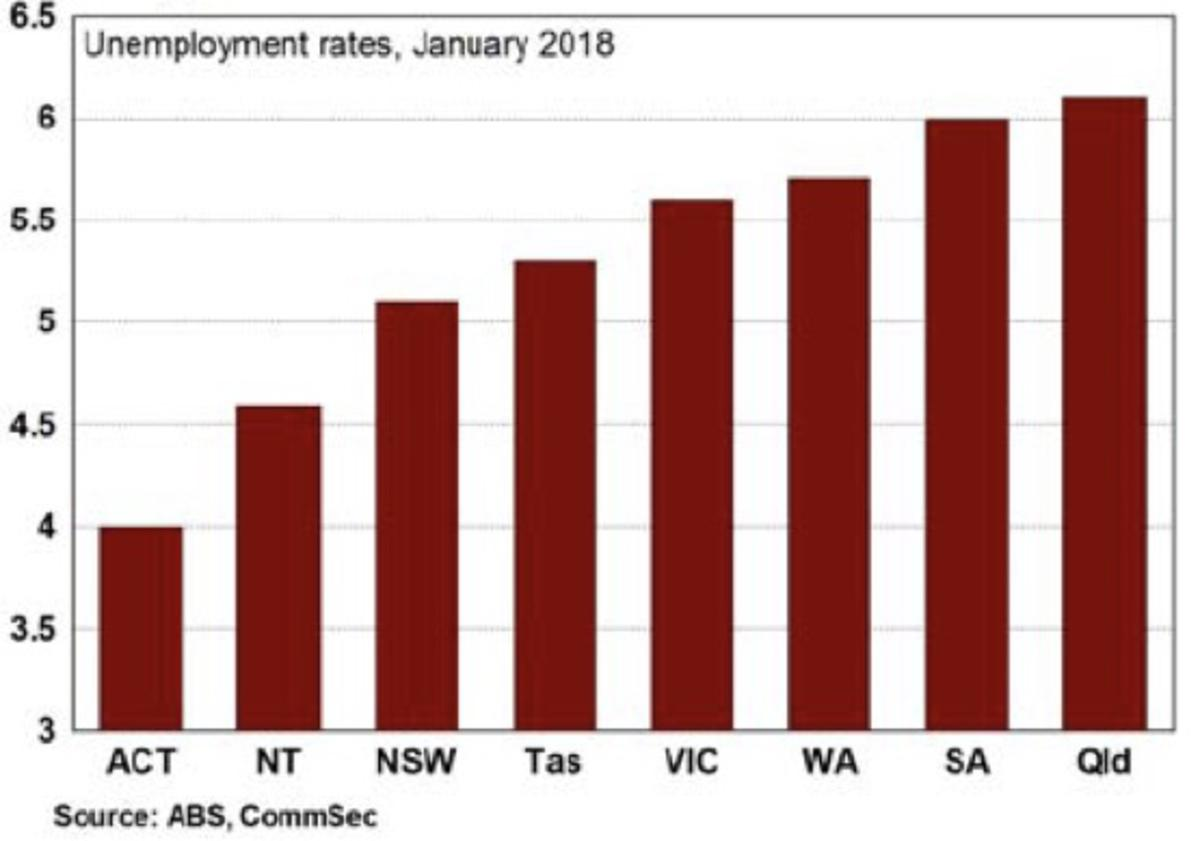 Qld post strongest jobs growth of any state