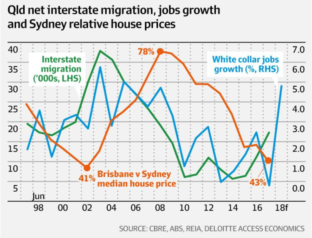 Does Queensland's immigration rise point to house price rebound?